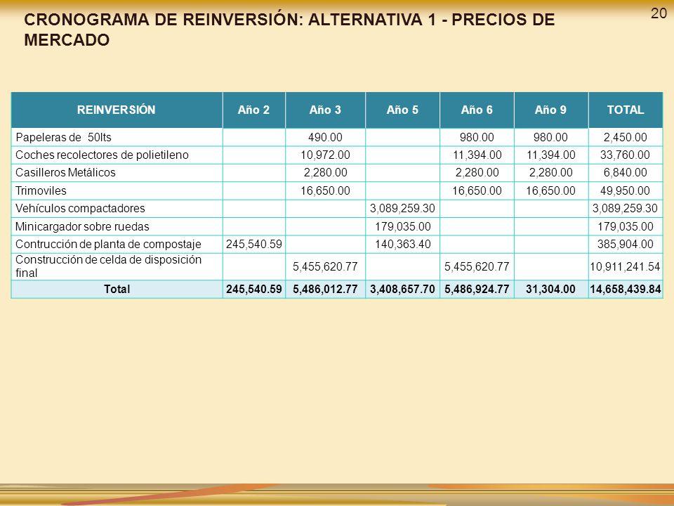 CRONOGRAMA DE REINVERSIÓN: ALTERNATIVA 1 - PRECIOS DE MERCADO