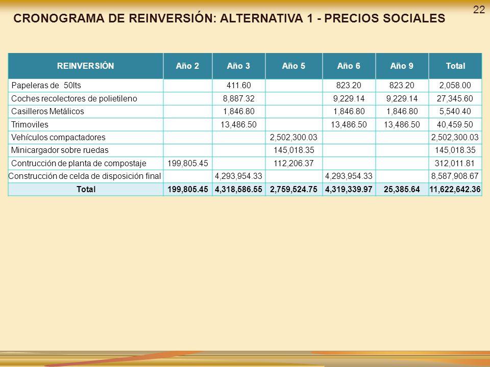 CRONOGRAMA DE REINVERSIÓN: ALTERNATIVA 1 - PRECIOS SOCIALES