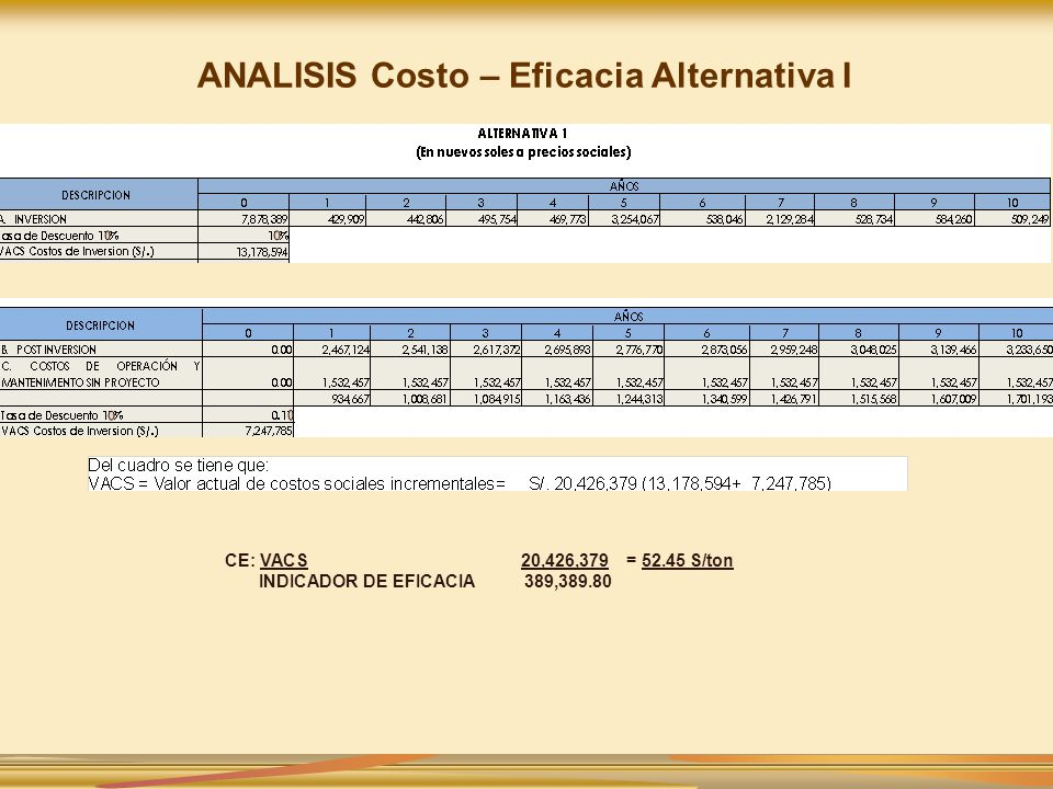 ANALISIS Costo – Eficacia Alternativa I