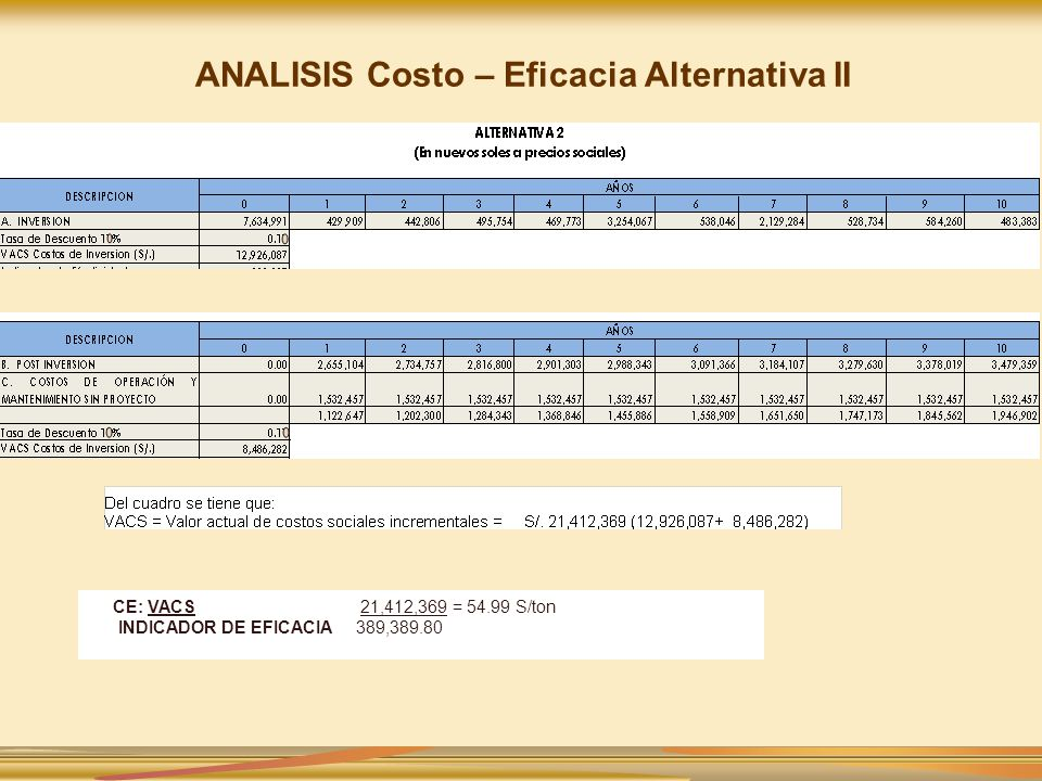 ANALISIS Costo – Eficacia Alternativa II