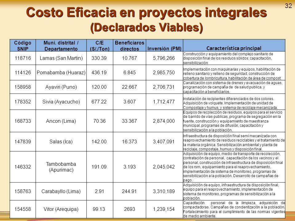 Costo Eficacia en proyectos integrales (Declarados Viables)