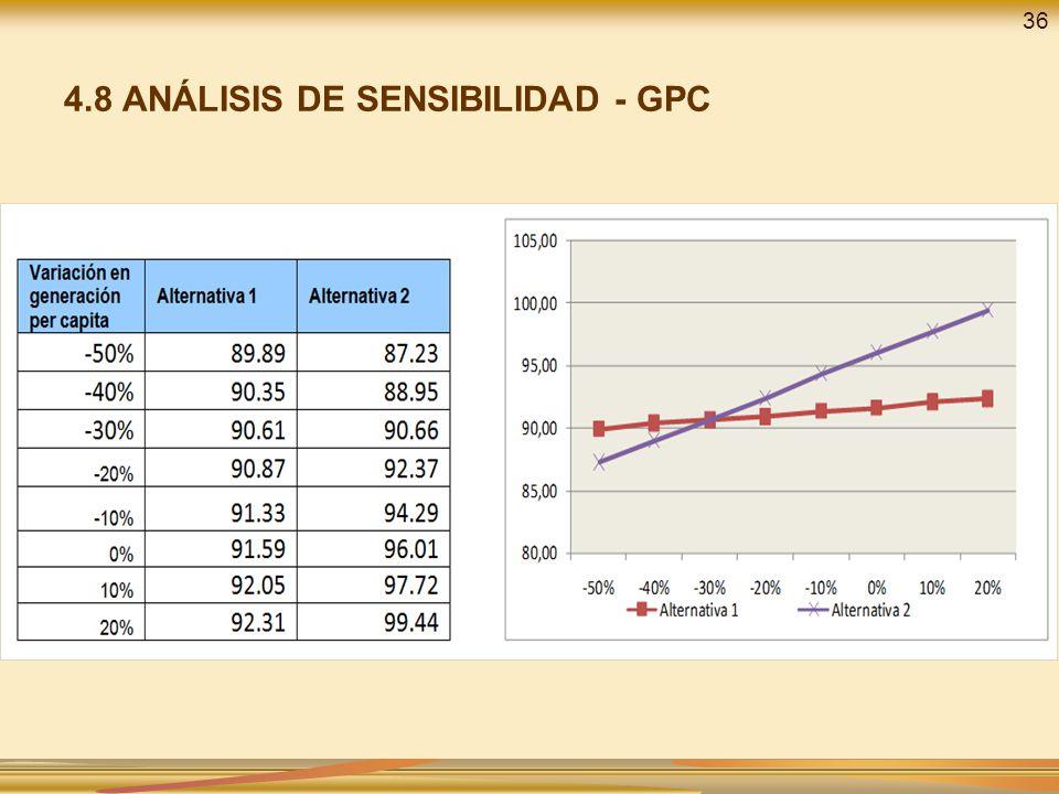 4.8 ANÁLISIS DE SENSIBILIDAD - GPC