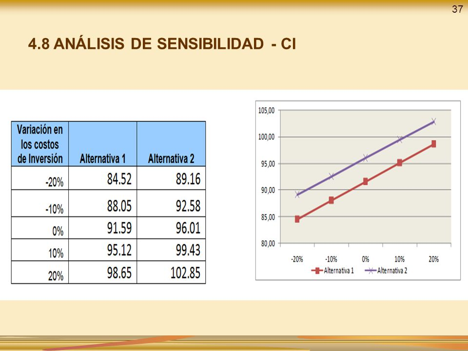 4.8 ANÁLISIS DE SENSIBILIDAD - CI