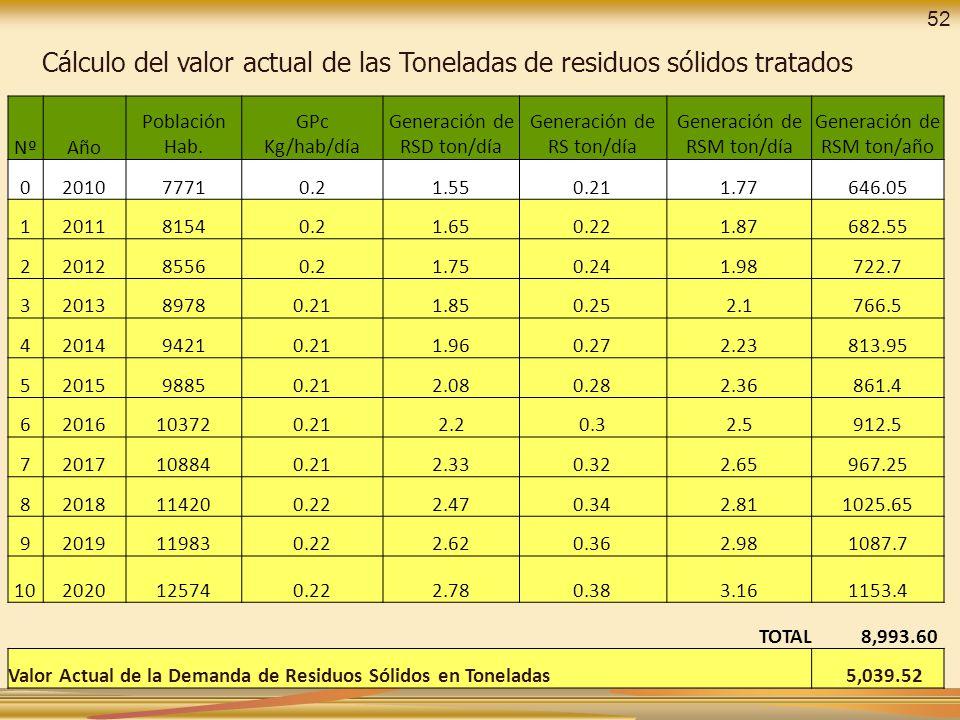 Cálculo del valor actual de las Toneladas de residuos sólidos tratados