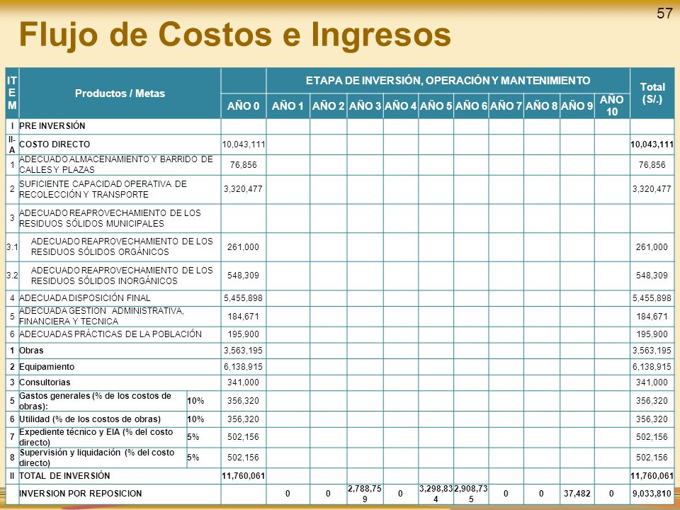Flujo de Costos e Ingresos