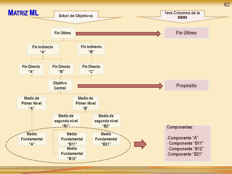 Matriz ML 82 Propósito Componentes: Componente A Componente B11