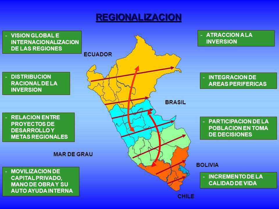 REGIONALIZACION VISION GLOBAL E INTERNACIONALIZACION DE LAS REGIONES