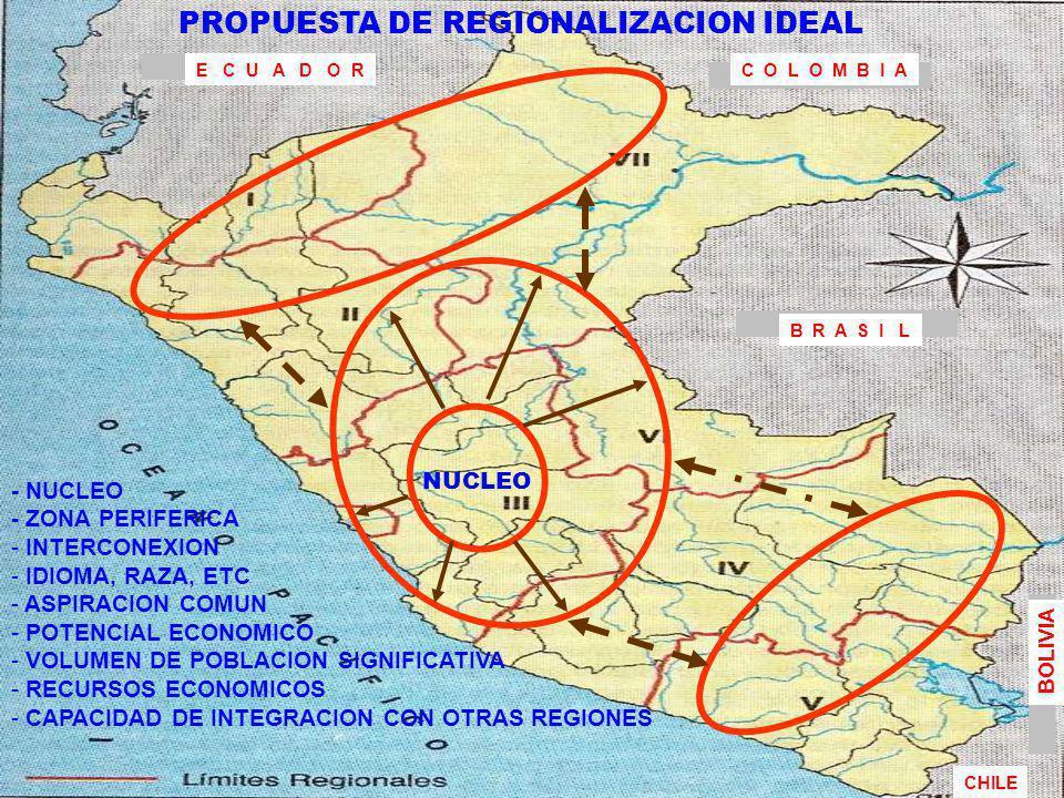 PROPUESTA DE REGIONALIZACION IDEAL