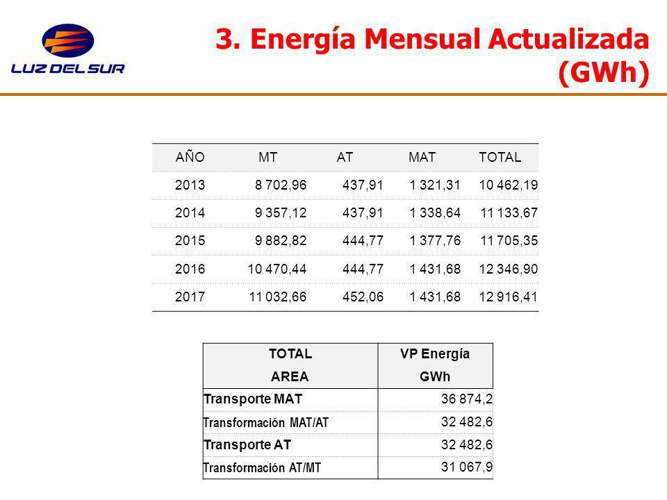 3. Energía Mensual Actualizada (GWh)