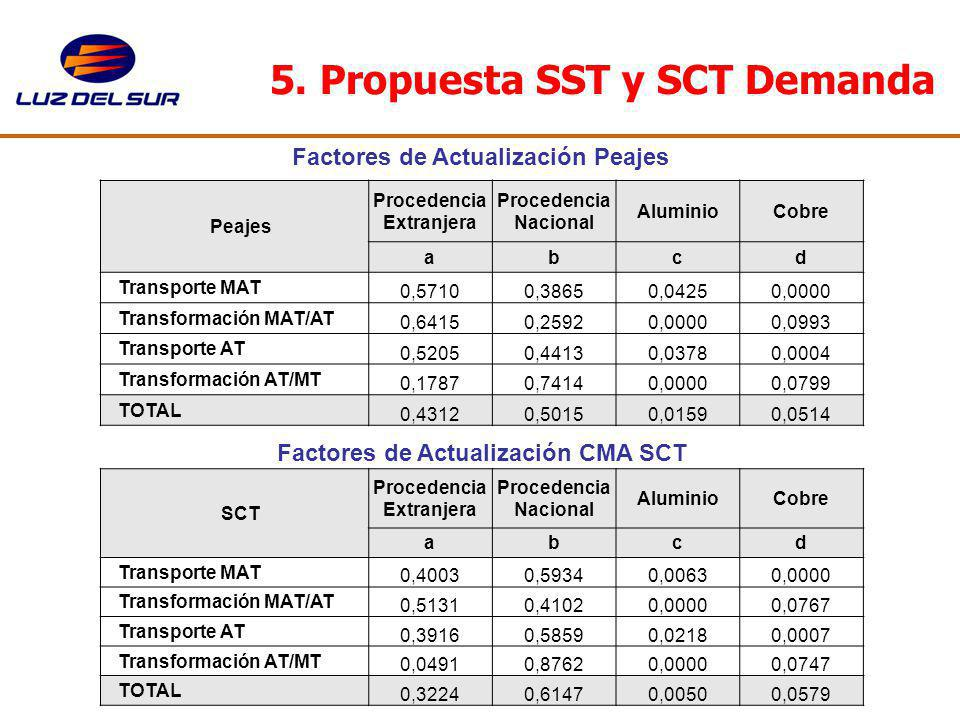 5. Propuesta SST y SCT Demanda