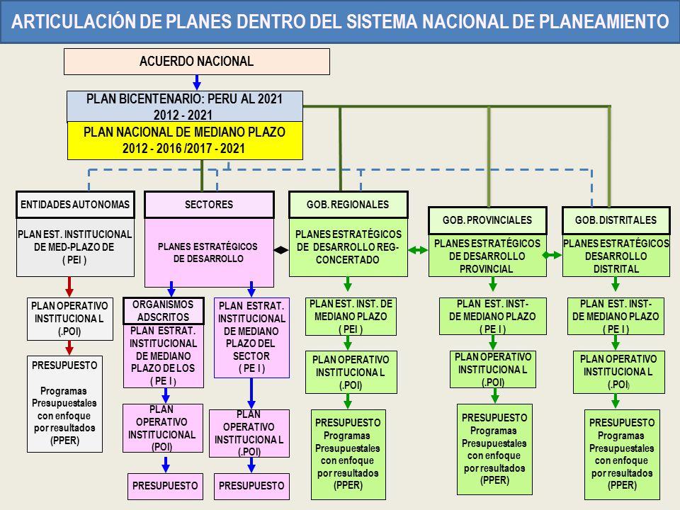 ARTICULACIÓN DE PLANES DENTRO DEL SISTEMA NACIONAL DE PLANEAMIENTO