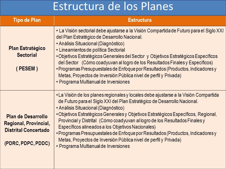 Estructura de los Planes