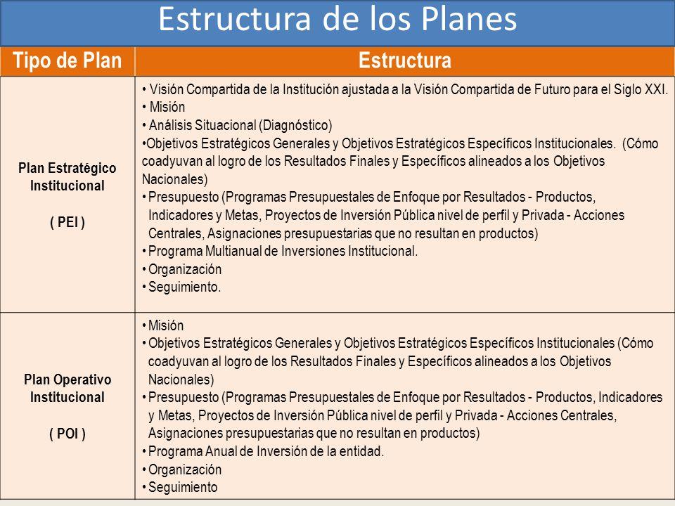 Plan Estratégico Institucional Plan Operativo Institucional