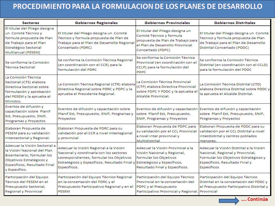 PROCEDIMIENTO PARA LA FORMULACION DE LOS PLANES DE DESARROLLO