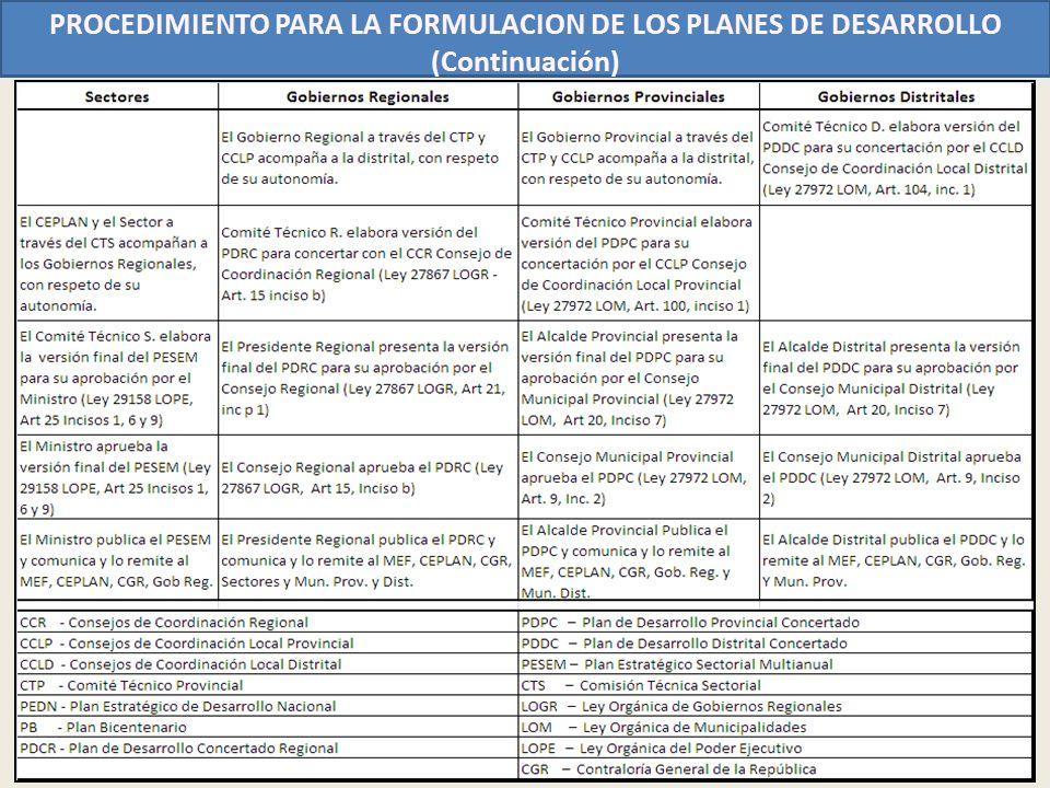 PROCEDIMIENTO PARA LA FORMULACION DE LOS PLANES DE DESARROLLO (Continuación)