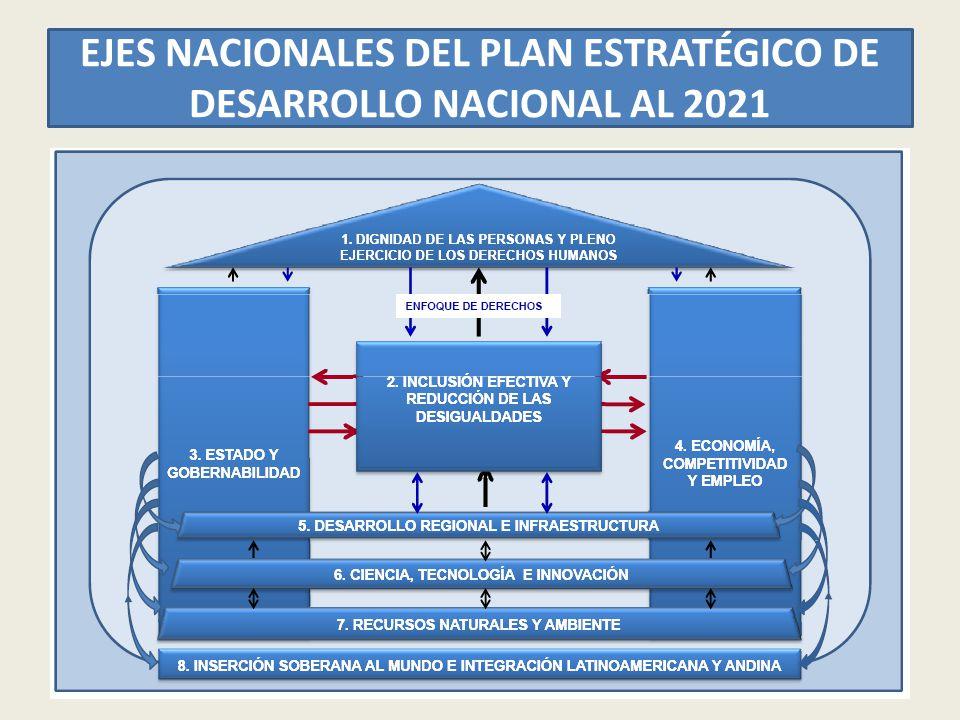 EJES NACIONALES DEL PLAN ESTRATÉGICO DE DESARROLLO NACIONAL AL 2021