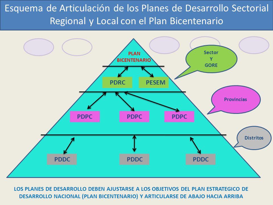 Esquema de Articulación de los Planes de Desarrollo Sectorial Regional y Local con el Plan Bicentenario