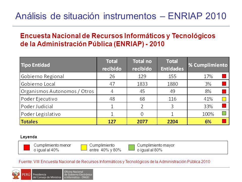 Análisis de situación instrumentos – ENRIAP 2010