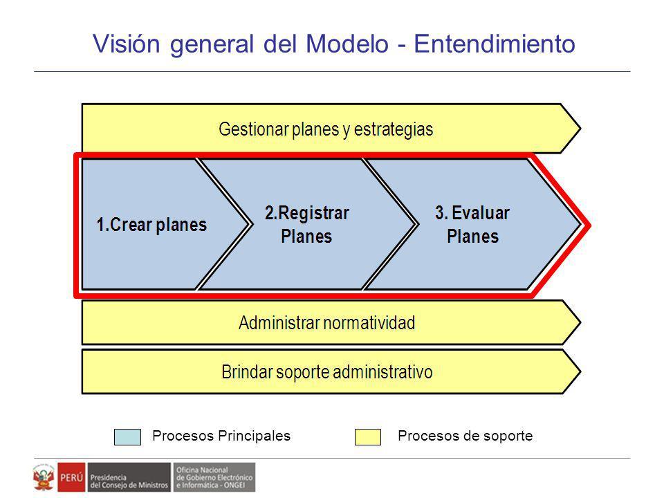 Visión general del Modelo - Entendimiento