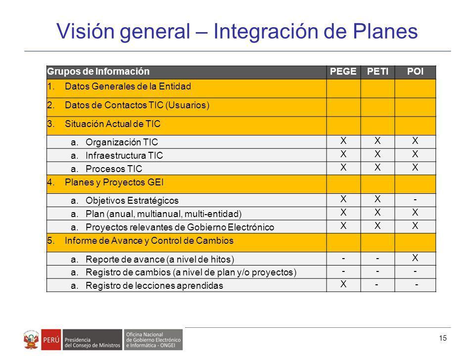 Visión general – Integración de Planes