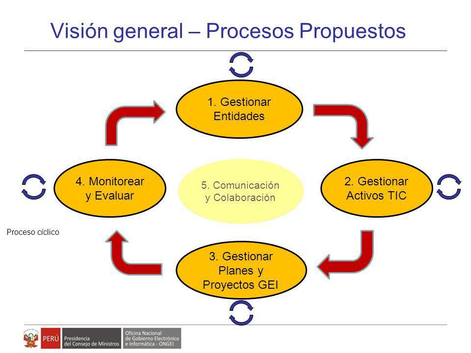 Visión general – Procesos Propuestos