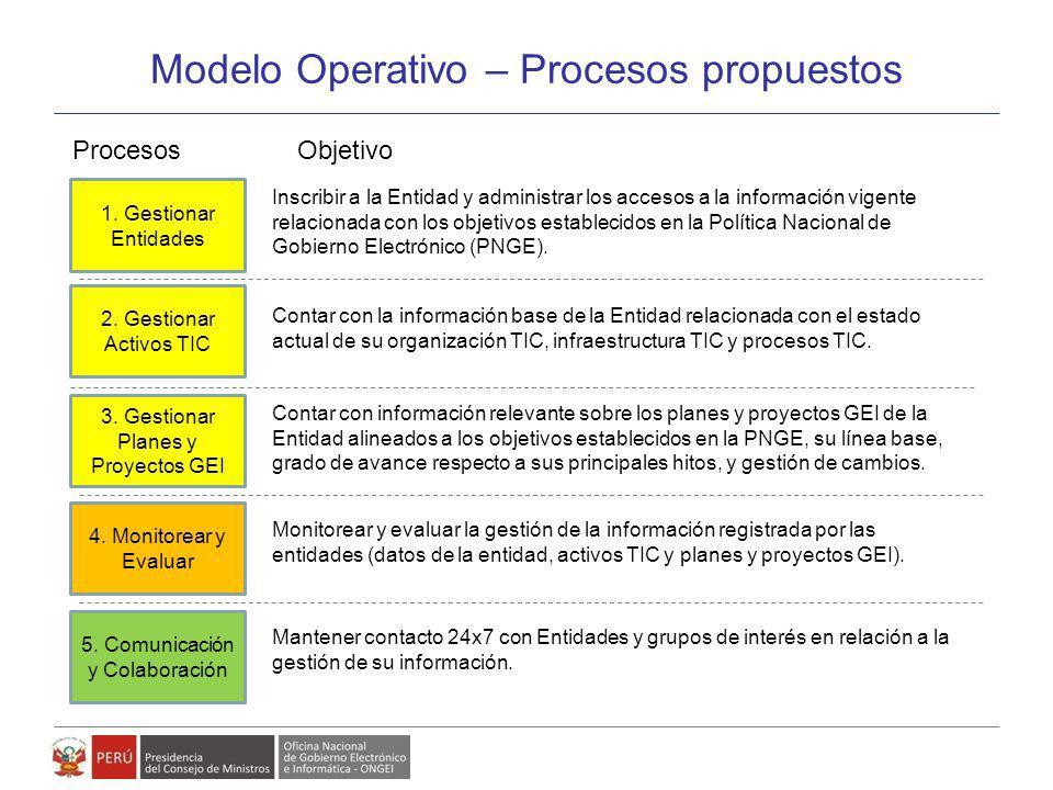 Modelo Operativo – Procesos propuestos