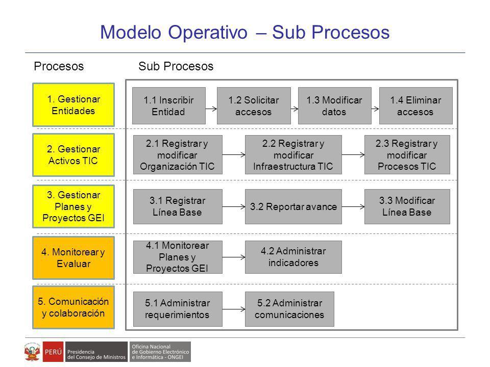 Modelo Operativo – Sub Procesos