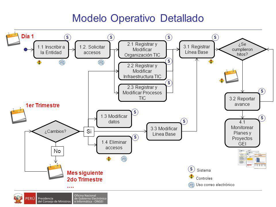Modelo Operativo Detallado