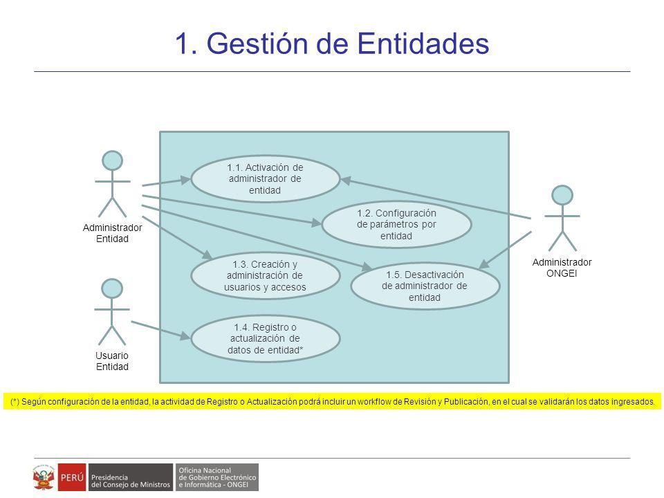 1. Gestión de Entidades 1.1. Activación de administrador de entidad
