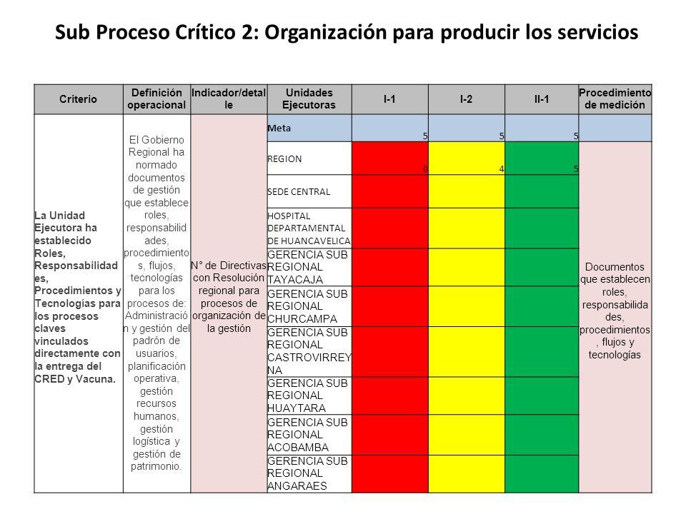 Sub Proceso Crítico 2: Organización para producir los servicios