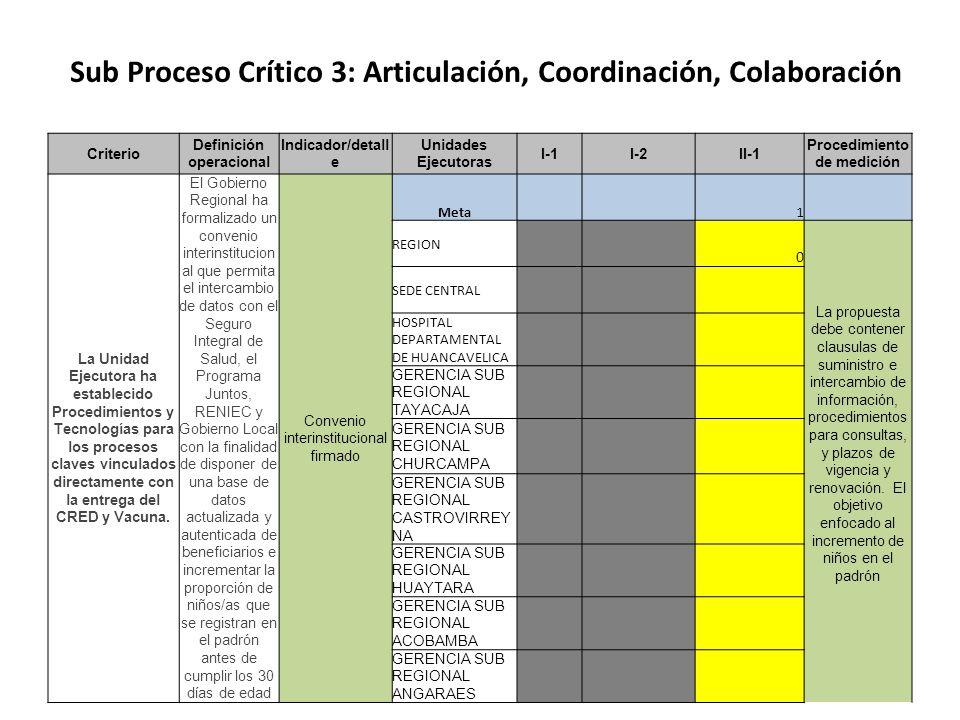 Sub Proceso Crítico 3: Articulación, Coordinación, Colaboración