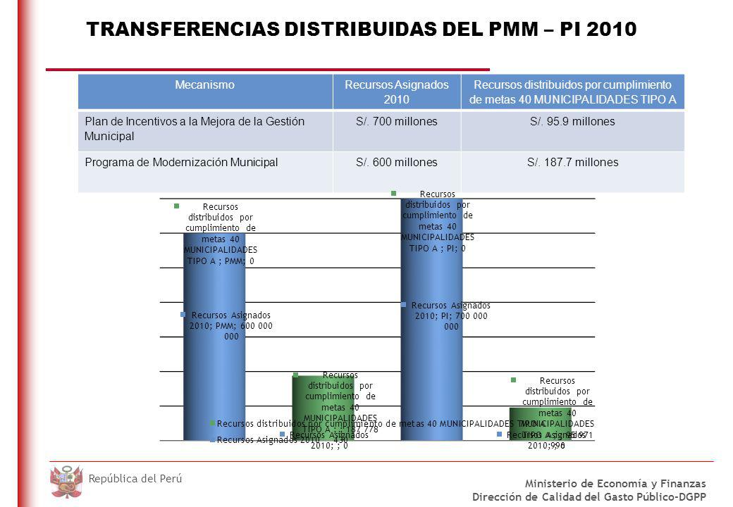 TRANSFERENCIAS PMM 2010 – MUNICIPALIDADES QUE CUMPLIERON 100% DE METAS DENTRO DEL PLAZO Y RECIBIERON BONO