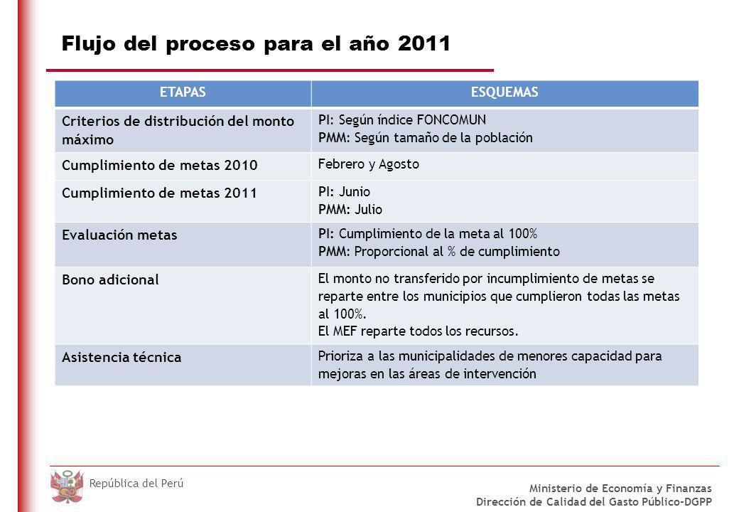 Flujo del proceso del año 2011