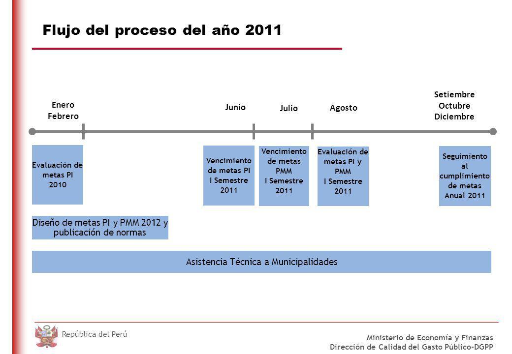 Metas PI: 2011 Base Legal: Ley Nº 29626, Ley de Presupuesto 2011