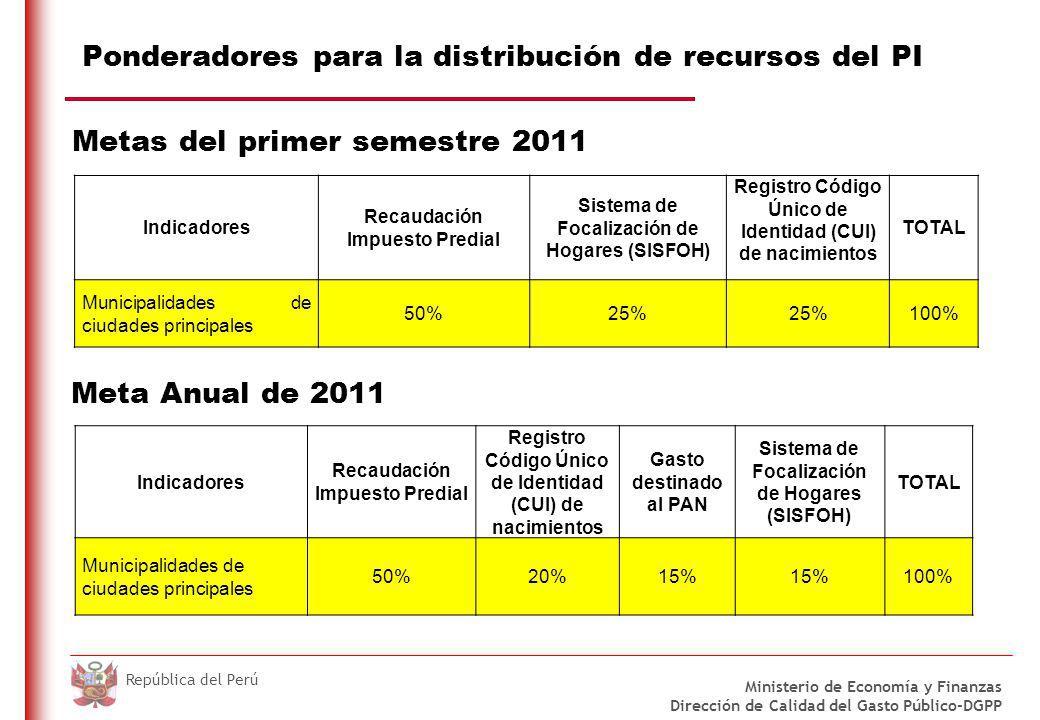 Ponderadores para la distribución de recursos del PMM