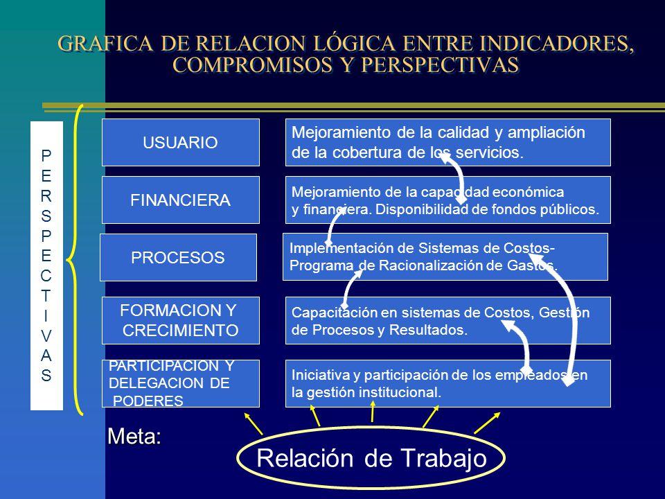 GRAFICA DE RELACION LÓGICA ENTRE INDICADORES, COMPROMISOS Y PERSPECTIVAS