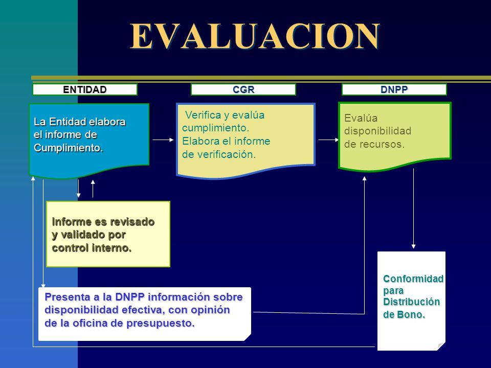 EVALUACION Verifica y evalúa Evalúa La Entidad elabora cumplimiento.