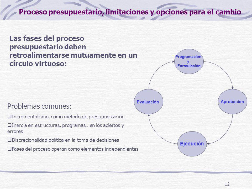 Proceso presupuestario, limitaciones y opciones para el cambio