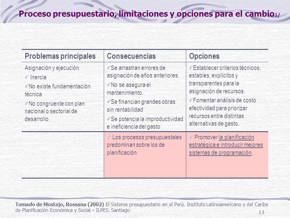 Proceso presupuestario, limitaciones y opciones para el cambio1/