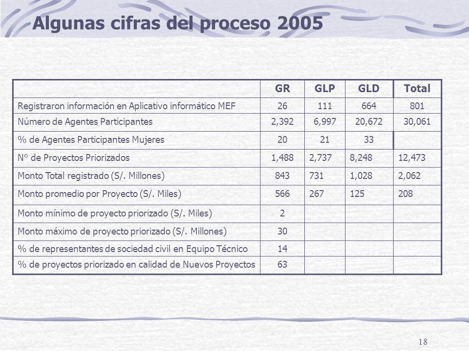 Algunas cifras del proceso 2005