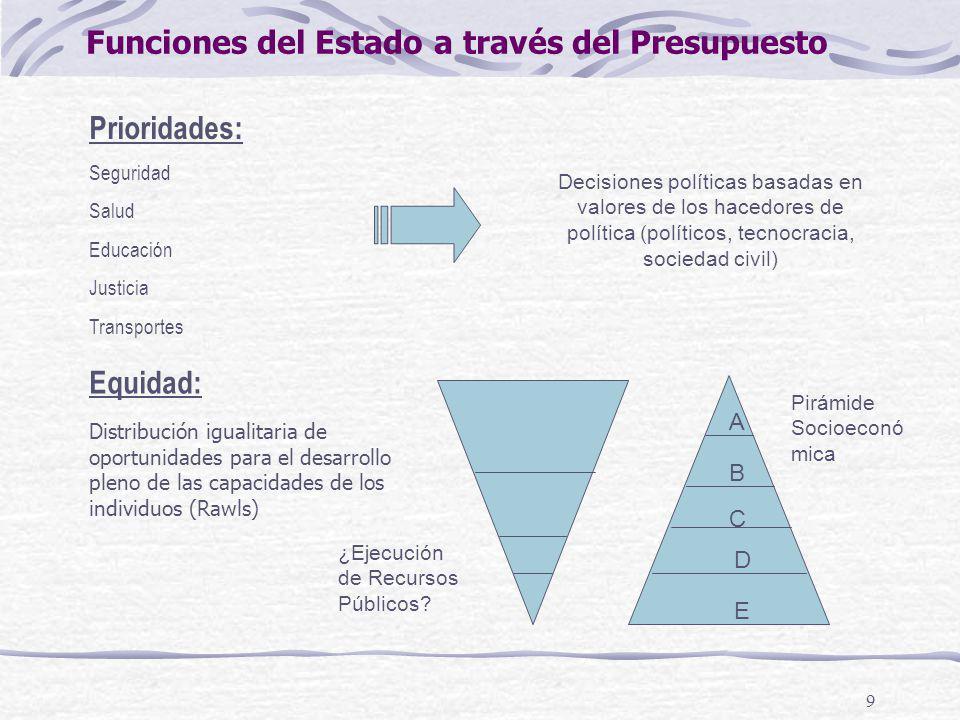 Funciones del Estado a través del Presupuesto