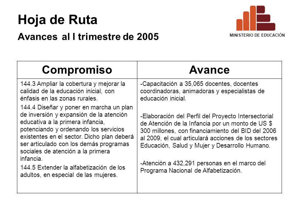 Hoja de Ruta Avances al I trimestre de 2005