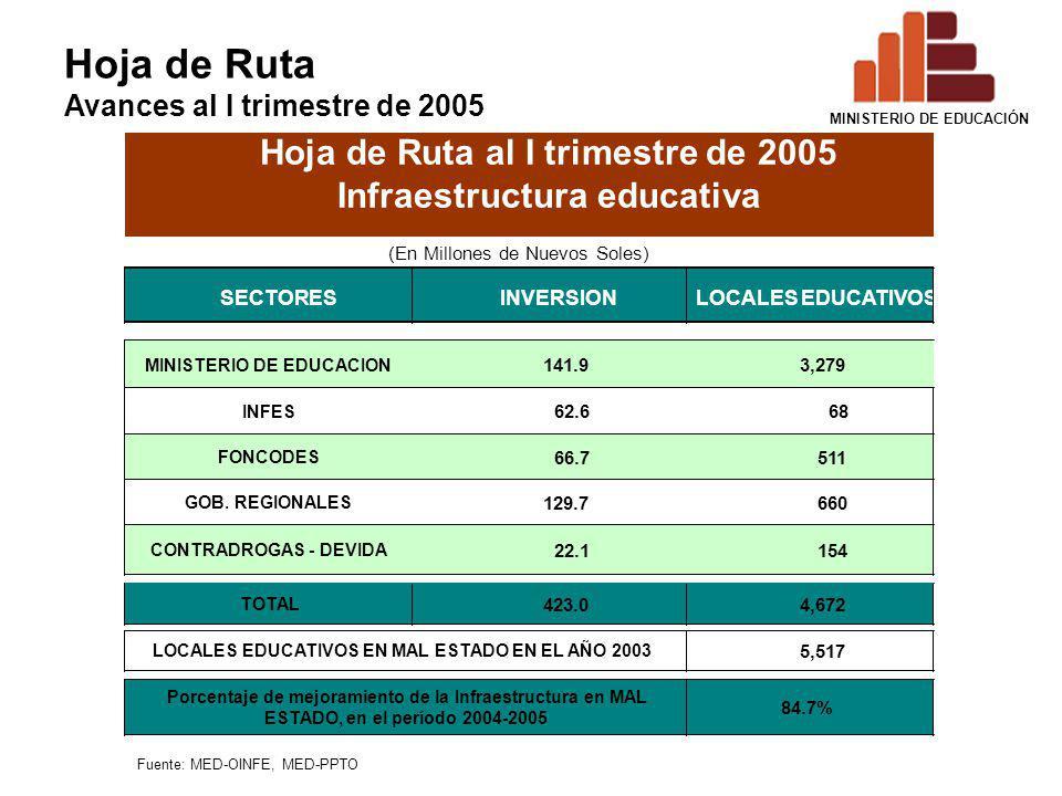 Hoja de Ruta al I trimestre de 2005 Infraestructura educativa
