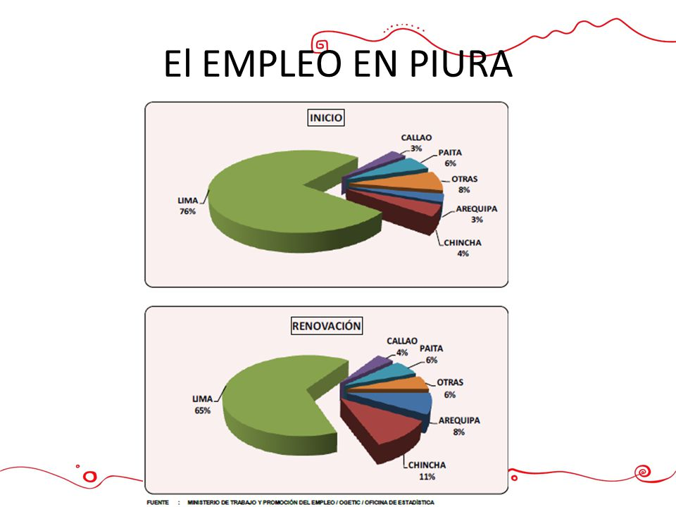 1111 PANORAMA DEL EMPLEO EN PIURA El EMPLEO EN PIURA