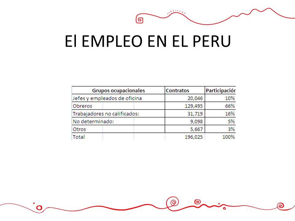 El EMPLEO EN EL PERU