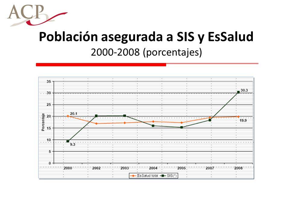 Población asegurada a SIS y EsSalud 2000-2008 (porcentajes)