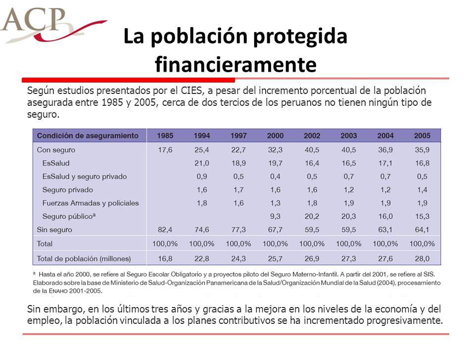 La población protegida financieramente