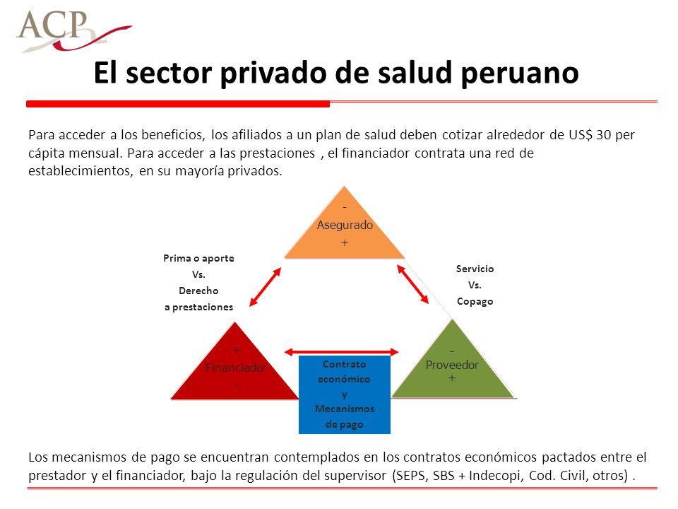 El sector privado de salud peruano