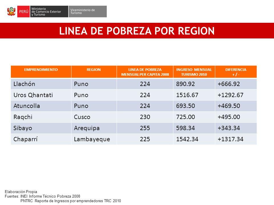 LINEA DE POBREZA POR REGION LINEA DE POBREZA MENSUAL PER CAPITA 2008