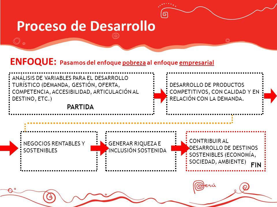 Proceso de Desarrollo ENFOQUE: Pasamos del enfoque pobreza al enfoque empresarial.